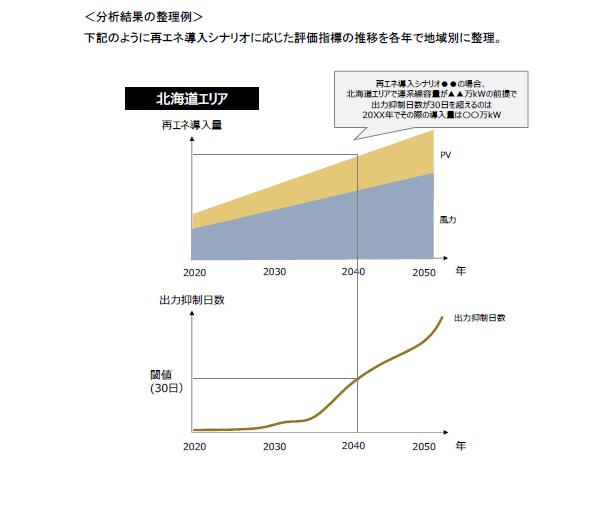 NEDO資料202004