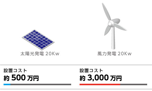 太陽光発電20Kwの場合 設置コストは、1Kwあたり約25万円で20Kwでは約500万円程度となります。 小形風力発電の場合 設置コストは、1Kwあたり約150万円で約3,000万円となります。