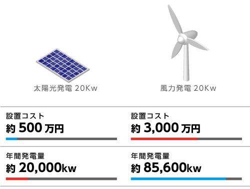 太陽光発電20Kwの場合 1Kwあたりの年間発電量は、約1,000Kw程度で、20Kwの場合、約20,000Kwになります。 小形風力発電の場合 WinPower GHRE19.8j の場合、平均6m/sの風速で、年間発電量は85,600Kwになります。