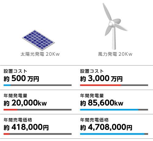 太陽光発電20Kwの場合 20,000Kw×21円=418,000円/年 小形風力発電の場合 85,600Kw×55円=4,708,000円/年 ご覧いただいたように、売電では小形風力発電が有利な状況にあります。